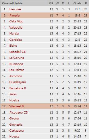 2 ой дивизион испании по футболу таблица