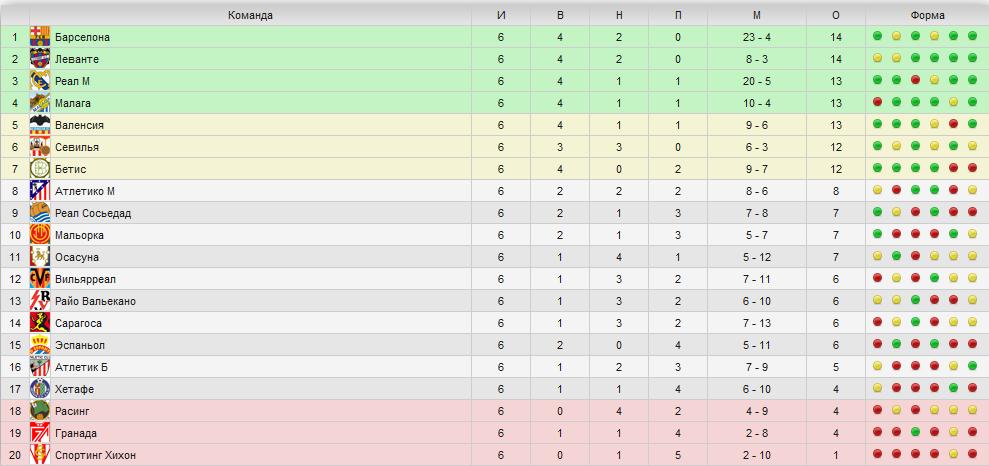 Испания чемпионат таблица результаты